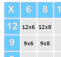 Multiplication Teaching resource example