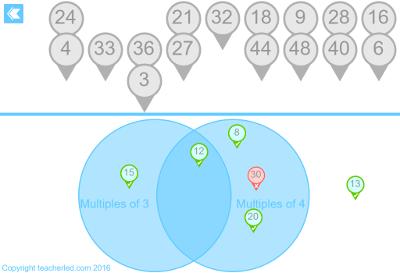 Venn Chart IWB Resource App