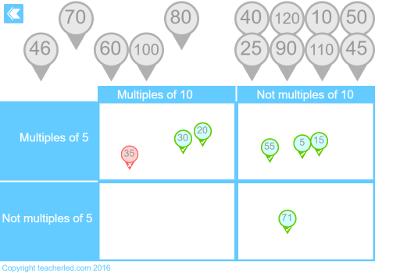 Carroll Diagram Teaching Resource